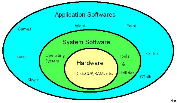 icaict302a install and optimise operating system software Icaict302a install and optimise operating system software icaict303a  connect internal hardware components icagam301a apply simple modelling.
